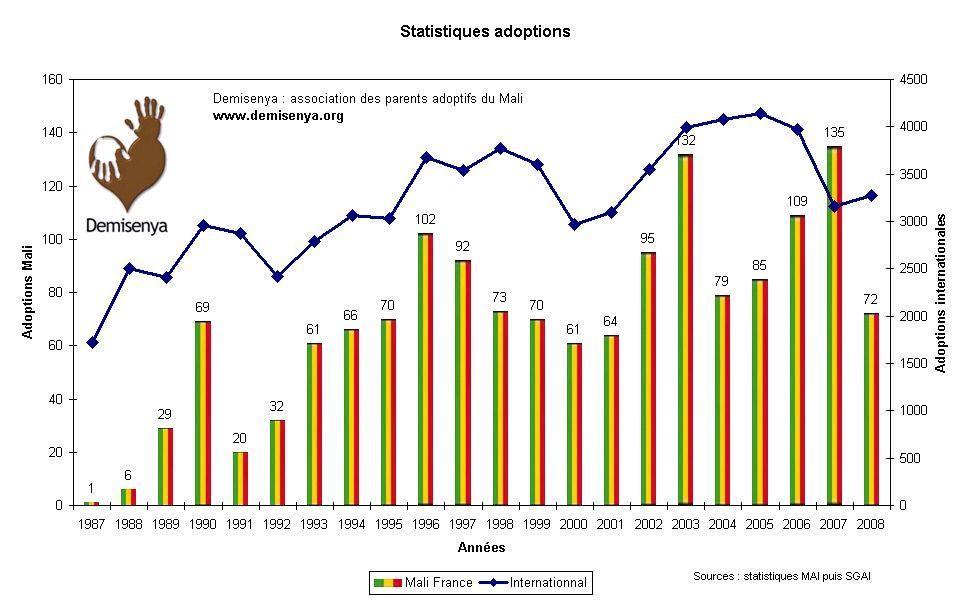 Statistiques 2008 Finales
