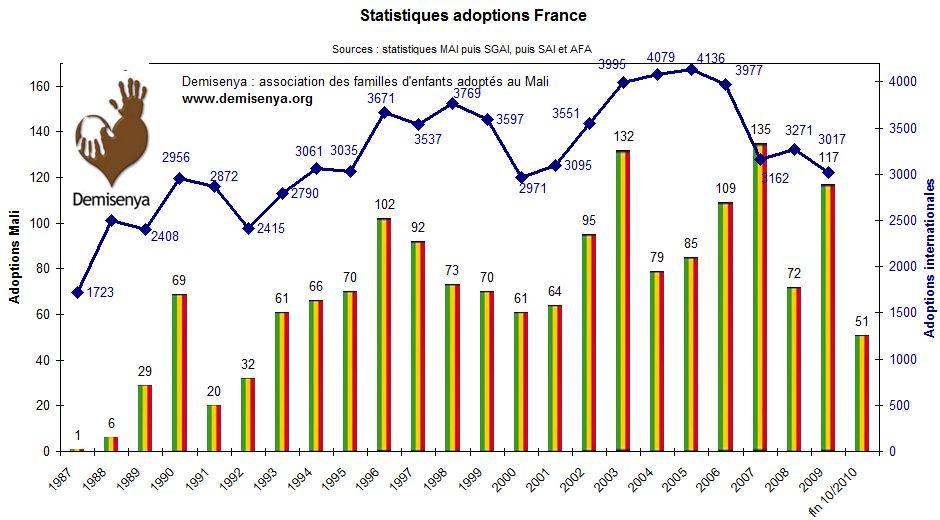 Statistiques 2010 à fin octobre