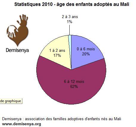 2010 - âge des enfants adoptés