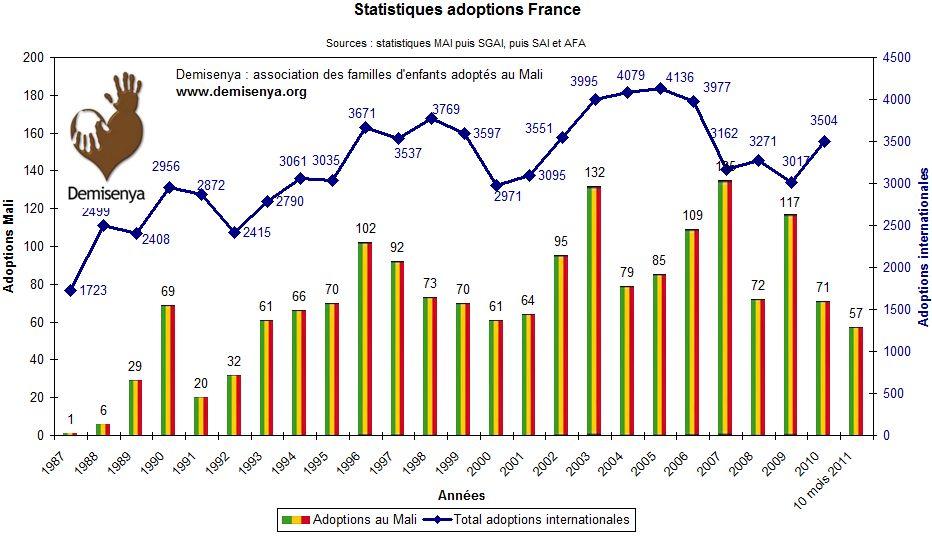 Statistiques adoptions au Mali - Etat au 02/11/2011