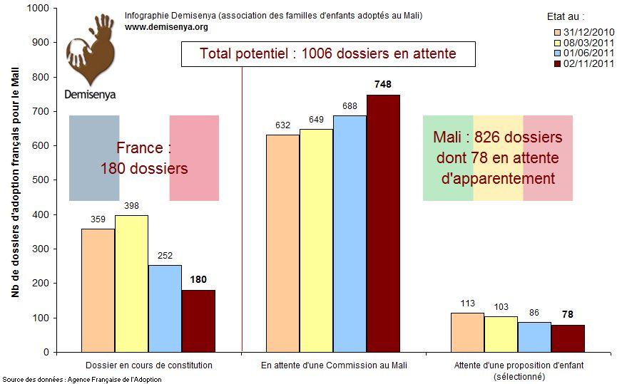 Evolution du nombre de procédures d'adoption au Mali - Etat du 02/11/2011