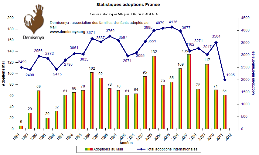 Statistiques adoptions au Mali en 2011