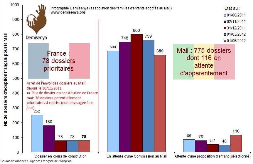 Bilan attente adoption Mali juin 2012